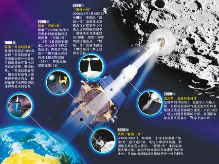 嫦娥二号即将奔月 西安相机要给月球拍特写 图