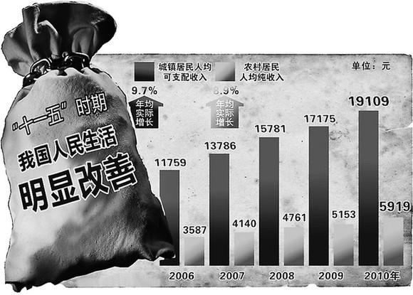 历年全国农民人均纯收入